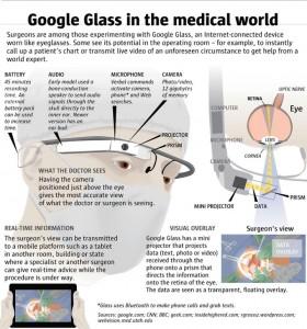 Google Glass в медецине