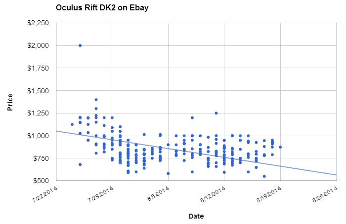 """Динамика цен на """"нелегальный"""" Oculus Rift на Ebay"""